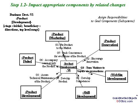 Goobiz A Summary Of The Goal Driven Development Process