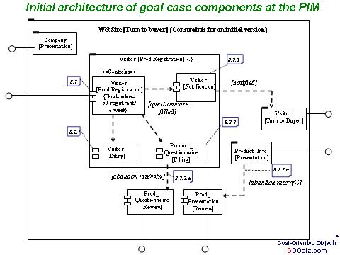 Goobiz a summary of the goal driven development process figure 7 the component diagram shows nested components of website turn into buyer based on the behaviors specified on the activity diagrams of the ccuart