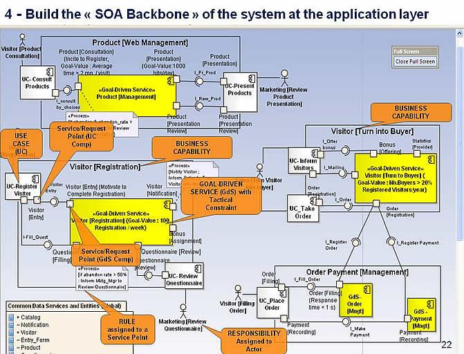 ThePIMlevelArchitecturalBackboneoftheSystem_000 goobiz plug in use cases and services into the goal driven soa